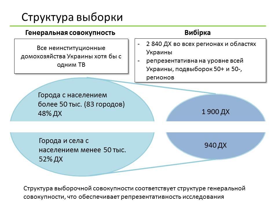 graph_rus
